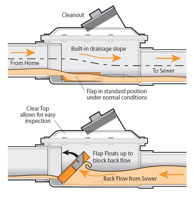 Backwater Valve Installation Save Up To 1250 Rebate Cost