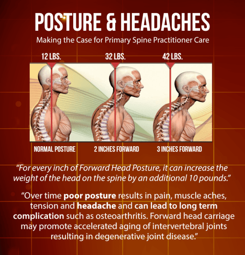 blog inforgraphic of human with normal posture and images of forward head posture