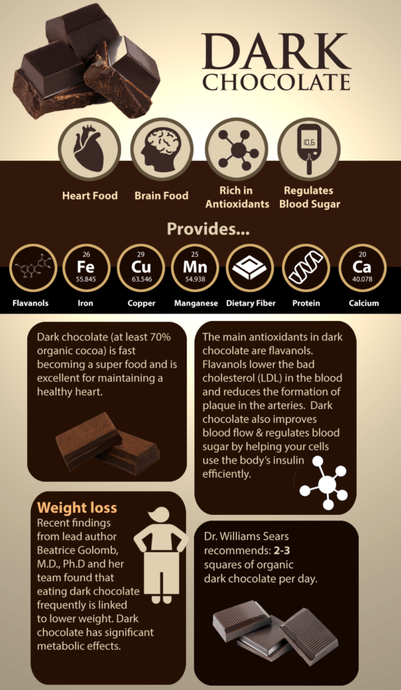 blog picture of chocolate and its benefits listed