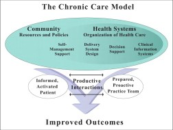 functional medicine Chronic Care Model