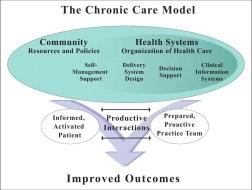 functional medicine Chronic Care Model