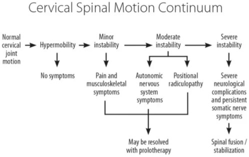 Figure 4 Cervical Spinal Motion Continuum and Role of Prolotherapy