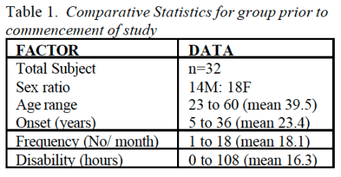 Table 1 Comparative Statistics for Group Prior to Commencement of Study | Dr. Alex Jimenez | El Paso, TX Chiropractor