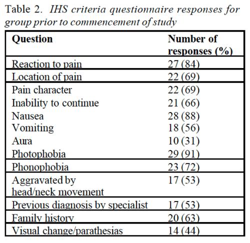 Respuestas al cuestionario de los criterios de IHS de la tabla 2 para el grupo antes del inicio del estudio | Dr. Alex Jimenez | El Quiropráctico El Paso, TX