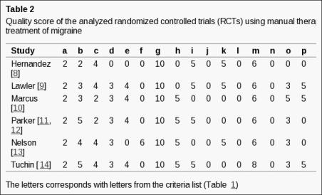 Tabella 2 Punteggio di qualità delle prove controllate randomizzate analizzate