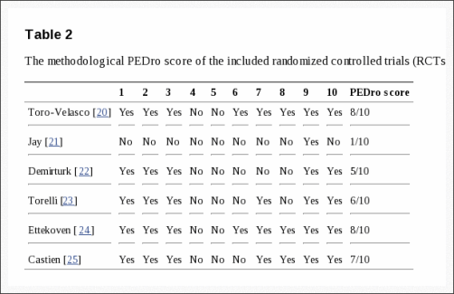 Table 2 The Methodological PEDro Score of the Included RCTs