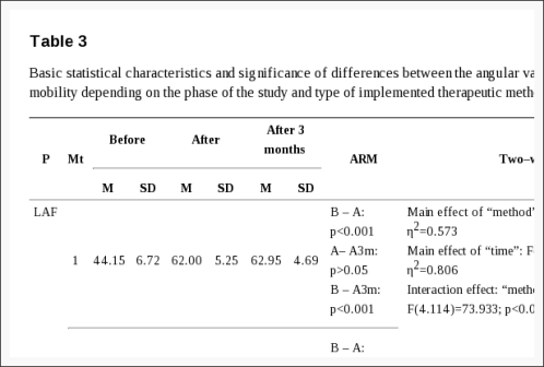 Table 3 Basic Statistical Characteristics and Significance of Differences Between the Angular Values of the Lumbar Spine Mobility | El Paso, TX Chiropractor