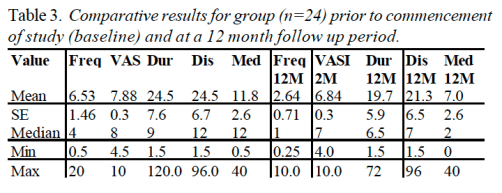 Table 3 Comparative Results for Group Prior to Commencement of Study | Dr. Alex Jimenez | El Paso, TX Chiropractor