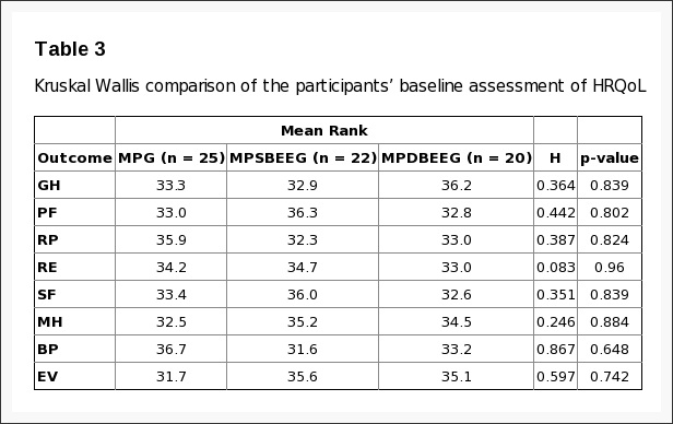 Table 3 Kruskal Wallis Comparison of the Participants' Information