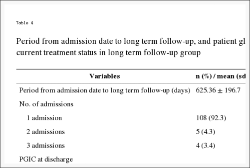 Table 4 Period from Admission Date to Long Term Follow Up and Patient Global Impression of Change