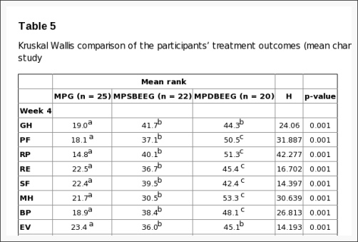 Table 5 Kruskal Wallis Comparison of the Participants' Treatment Outcomes