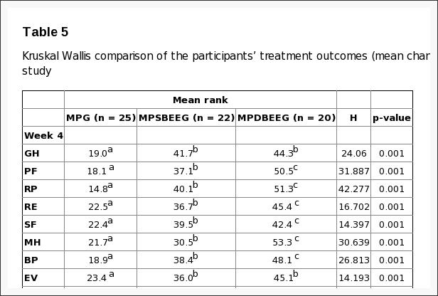 Table 5 Kruskal Wallis Comparison of the Participants' Treatment Outcomes