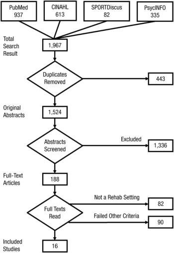 Figura 1 Diagrama de flujo de búsqueda e inclusión