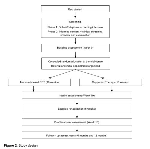 Figura 2 Study Design