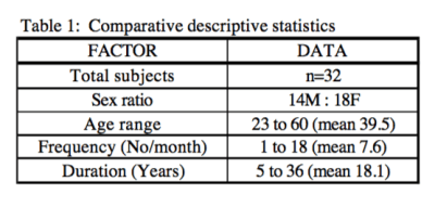 Table 1 Comparative Descriptive Statistics