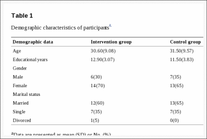 Table 1 Demographic Characteristics of Participants