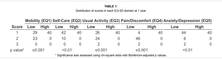 Table 1 Distribution of Scores in Each EQ-5D Domain | El Paso, TX Chiropractor