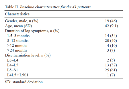 Table 2 Baseline Characteristics for the 41 Patients