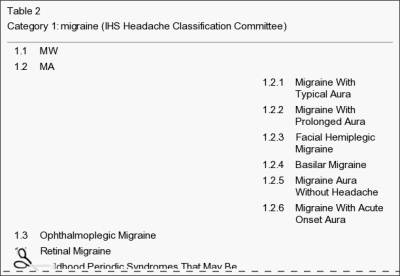 Table 2 Category 1 Migraine