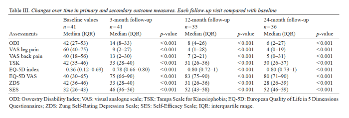 Table 3 Changes Over Time in Primary and Secondary Outcome Measures