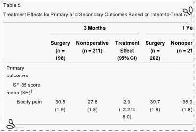 Table 5 Treatment Effects for Primary and Secondary Outcomes