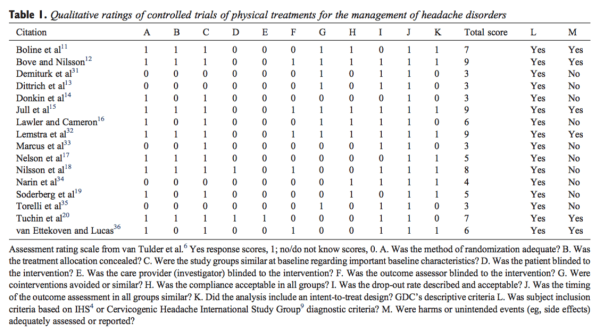 Table 1 Qualitative Ratings of Controlled Trials of Physical Treatments for the Management of Headache Disorders
