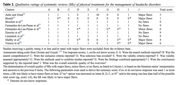 Table 2 Qualitative Ratings of Systematic Reviews of Physical Treatments for the Management of Headache Disorders