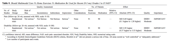 Table 4 Multimodal Care vs Home Exercises vs Medication