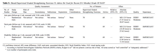 Table 5 Strengthening Exercises vs Advice