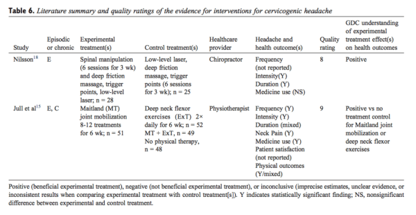 Table 6 Literature Summary and Quality Ratings of the Evidence for Interventions for Cervicogenic Headache