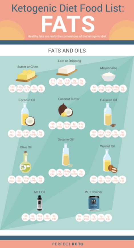 dieta cetosis de aceite de sésamo