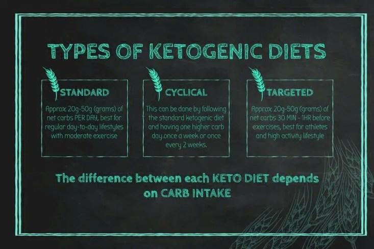 ketogenic diet chiropractic clinic el paso tx