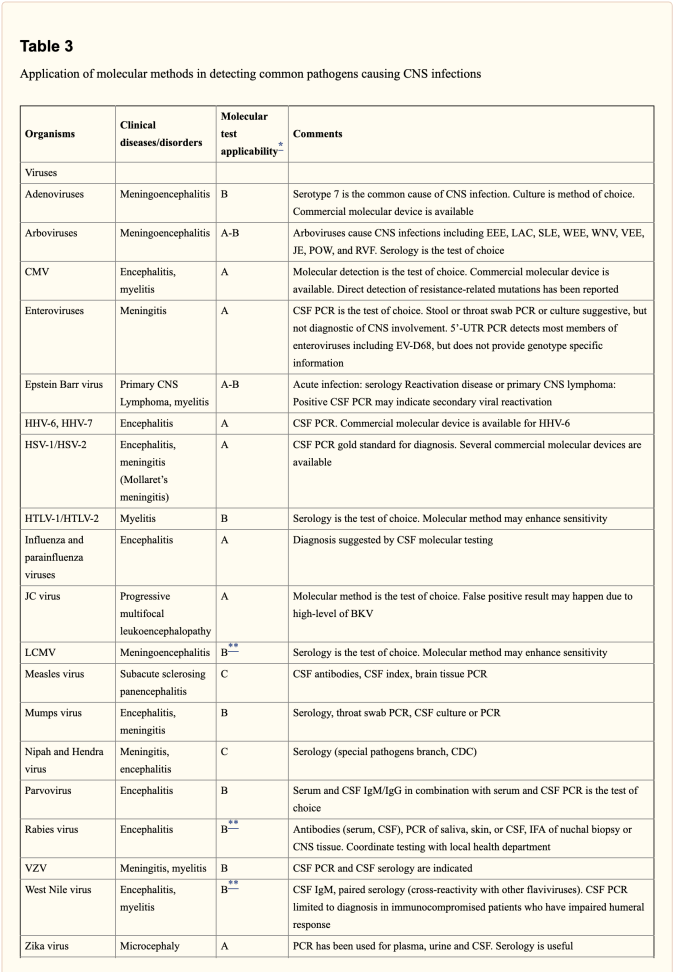 Table 3 Molecular Methods in Detecting CNS Infections 1 | El Paso, TX Chiropractor