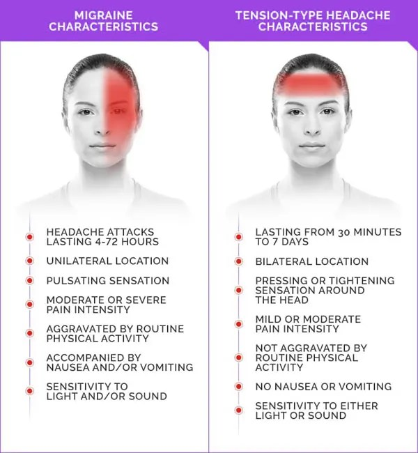 11860 Vista Del Sol, Ste. 128 Eliminate Migraines From The Source with Chiropractic Treatment