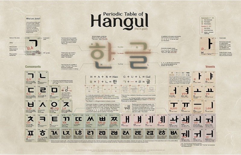 Korean alphabet poster Periodic Table of Hangul by About Letters
