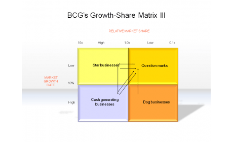 BCG's Growth-Share Matrix III
