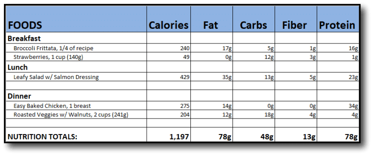 Example meal plan