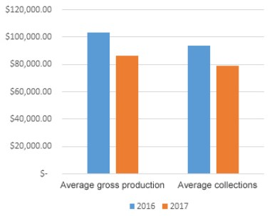 Comparison of production and revenue in Texas dental practices
