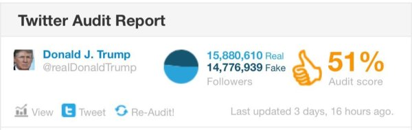Twitter Audit tool to spot fake followers