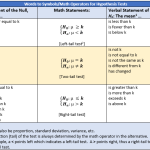 Setting up Hypothesis Tests
