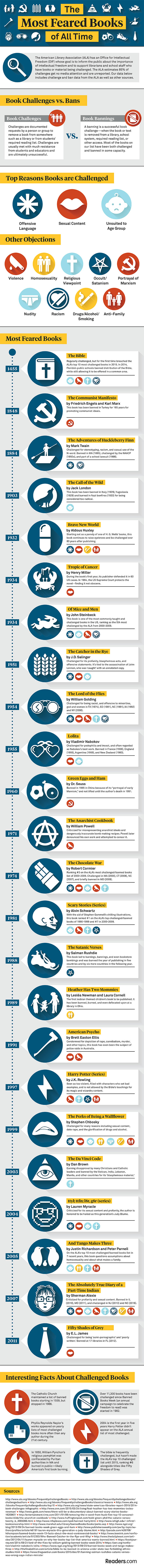 The Most Feared Books Of All Time Infographic - Forget Ghosts and Clowns; These Books Have Caused More Fear!