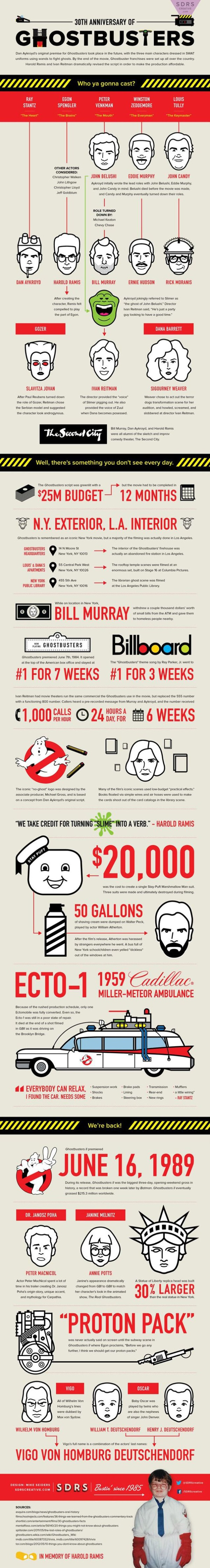 ghostbusters infographic1 - Ghostbusters News Bites: 30th Anniversary Infographic and Ernie Hudson Talks Ghostbusters 3