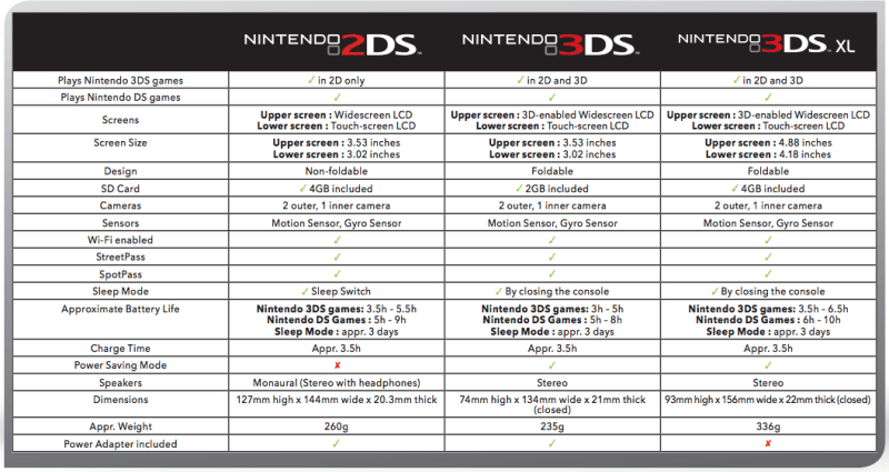 cdn02.nintendo-europe.com_media_images_projects_flower_3ds_FAMILY_A4_TABLE_UK.pdf