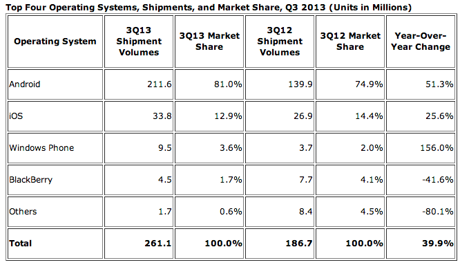 Android_Pushes_Past_80%_Market_Share_While_Windows_Phone_Shipments_Leap_156.0%_Year_Over_Year_in_the_Third_Quarter__According_to_IDC_-_prUS24442013