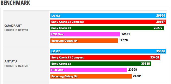 First_Sony_Xperia_Z1_Compact_benchmark_results__Quadrant__AnTuTu__GFXBench__others_