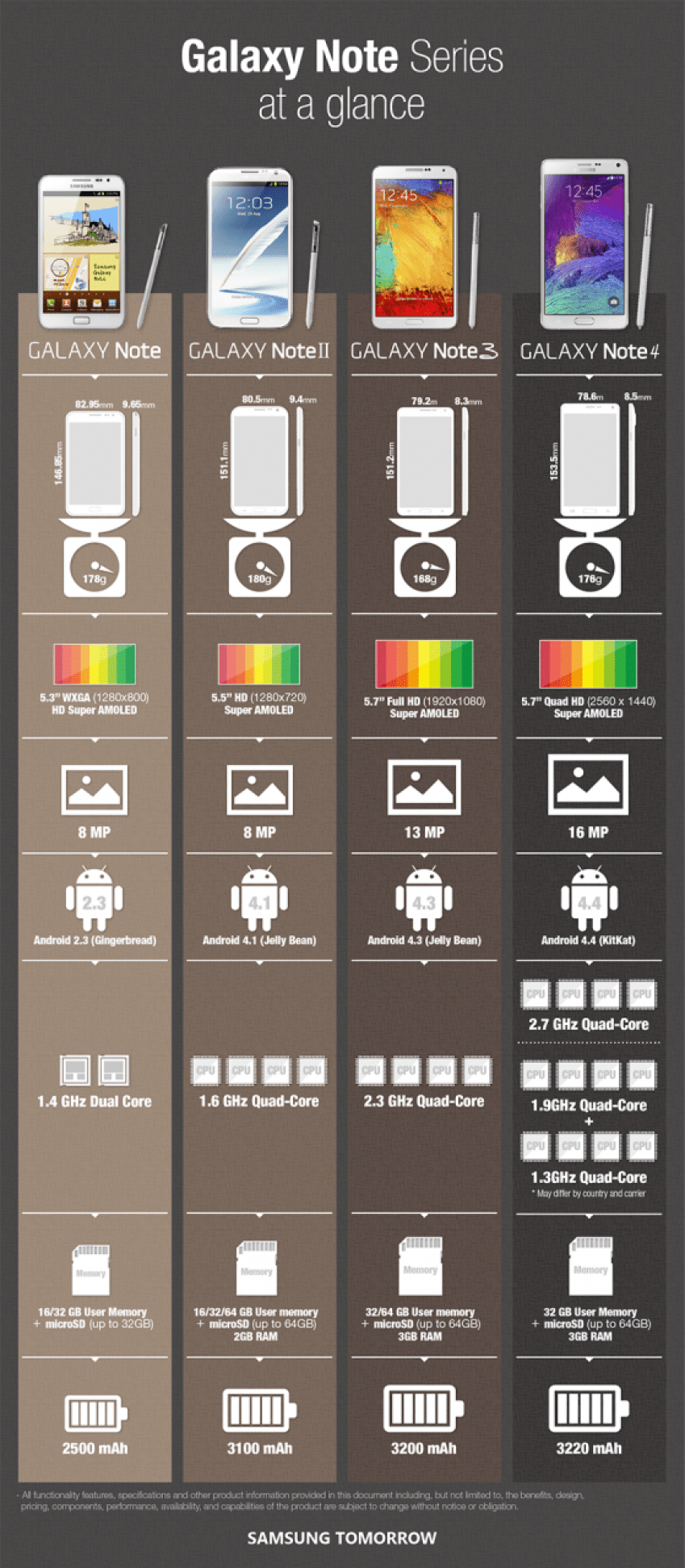 Infographic-Galaxy-Note-Series-at-a-glance