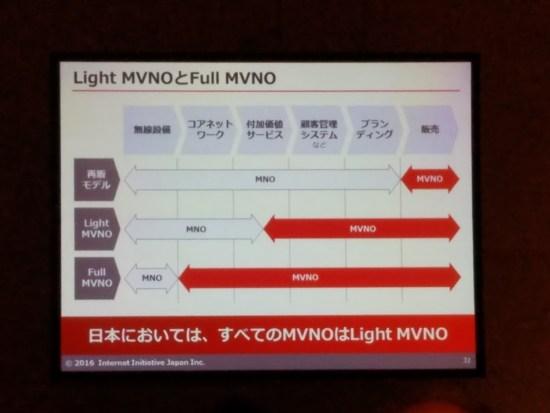 Light MVNOとFull MVNO