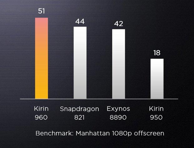 Kirin 960 GPU