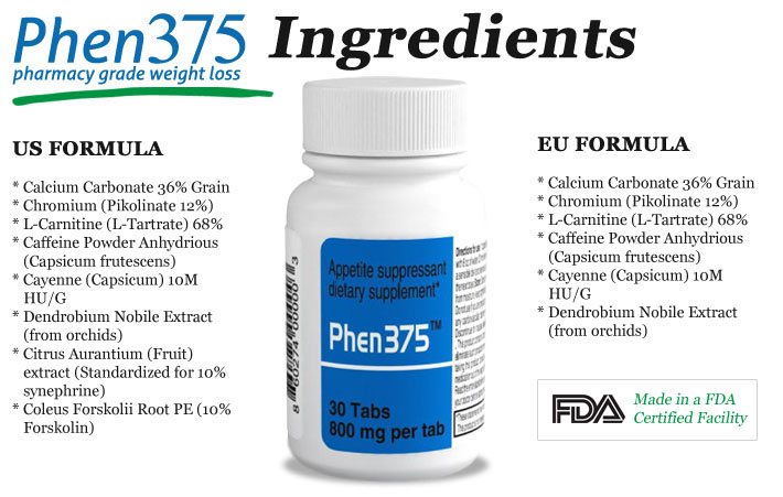 Ingredients of Phen375