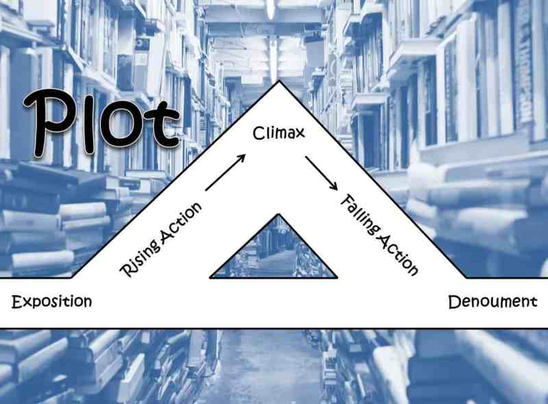Infographic: What is a plot of a story?